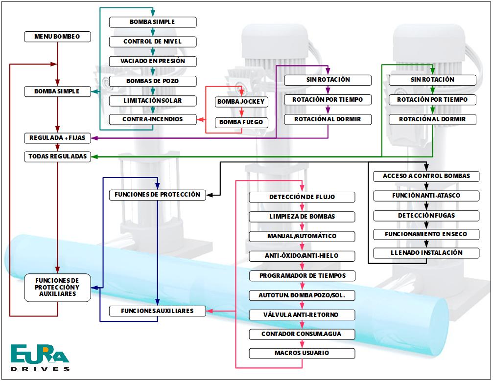 Estructura de menus del nuevo software de bombeo EURA