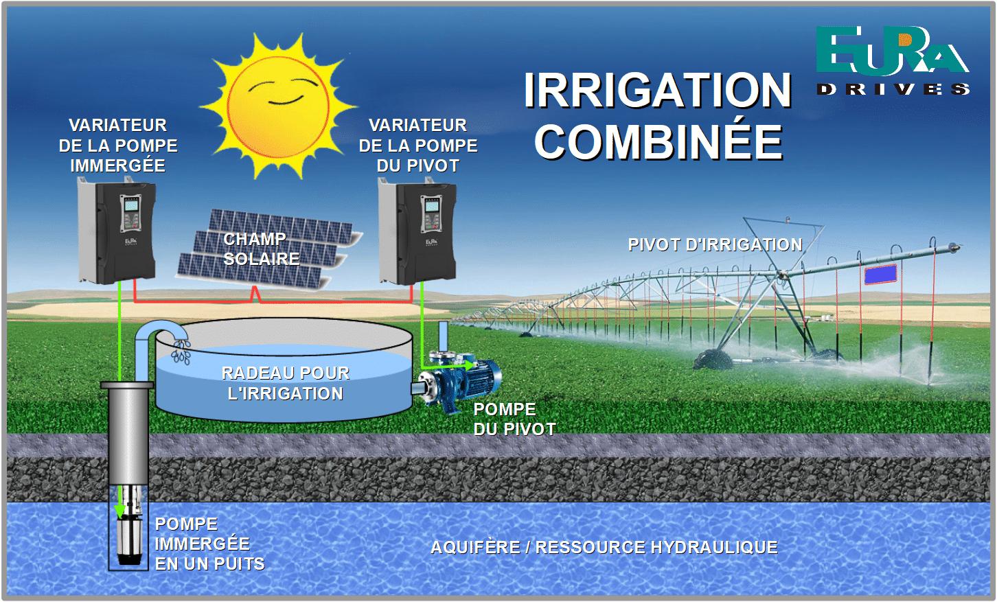Image d'une irrigation combinée